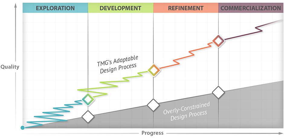 TMG's adaptable design process - Exploration, Development, Refinement, Commercialization